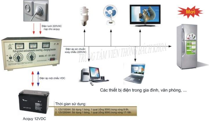 Bộ kích điện và sạc ắc quy KETA KT-12V-500W